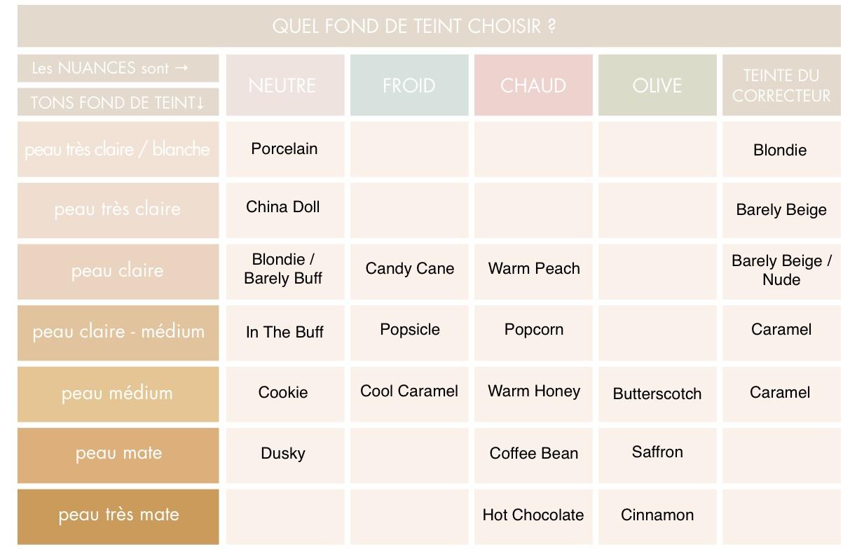 Choisir la couleur du fond de teint min ral lily lolo la lettre de l 39 of - Quel fraisier choisir ...